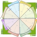 QOL-values-wheel-b